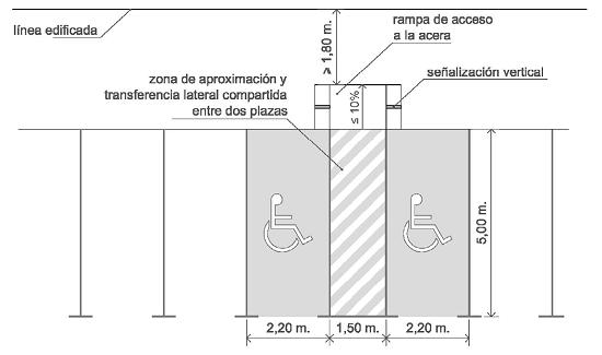 Plazas de aparcamiento reservadas dispuestas en diagonal a la acera y con acceso compartido